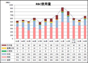 1_RBC使用量