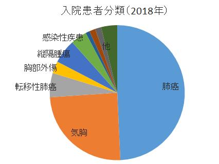 2018グラフ