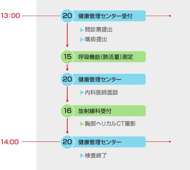 人間ドック_肺ドック日程表