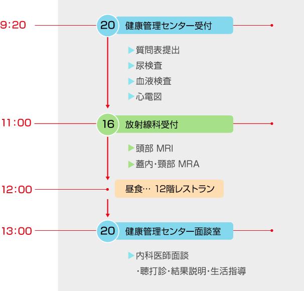 人間ドック_脳ドック日程表