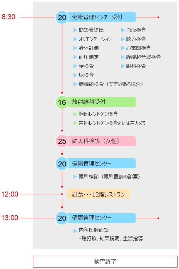 1日ドック日程表2