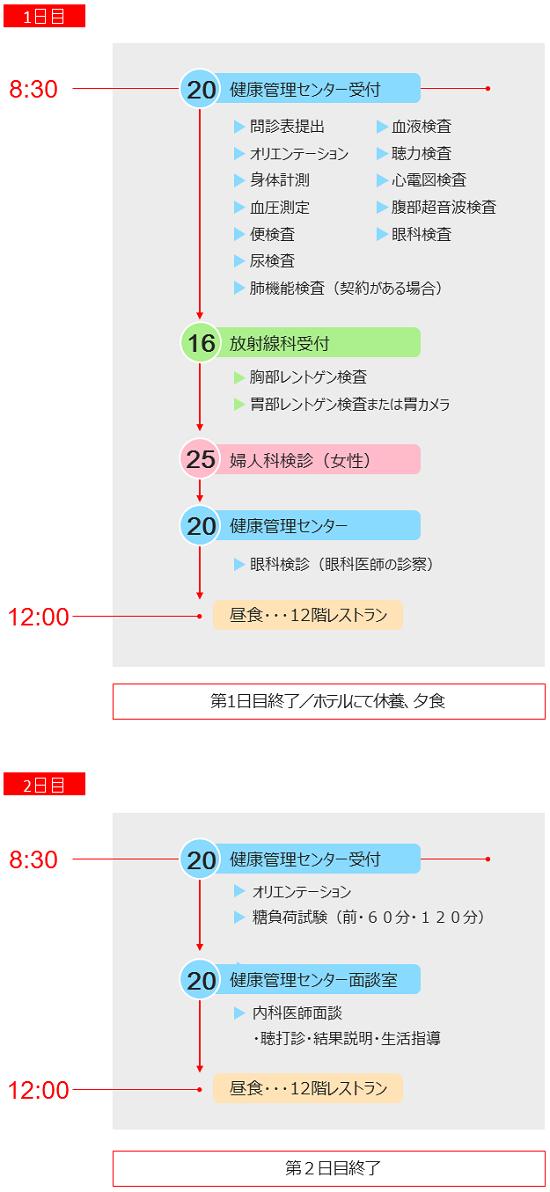 入院ドック日程表