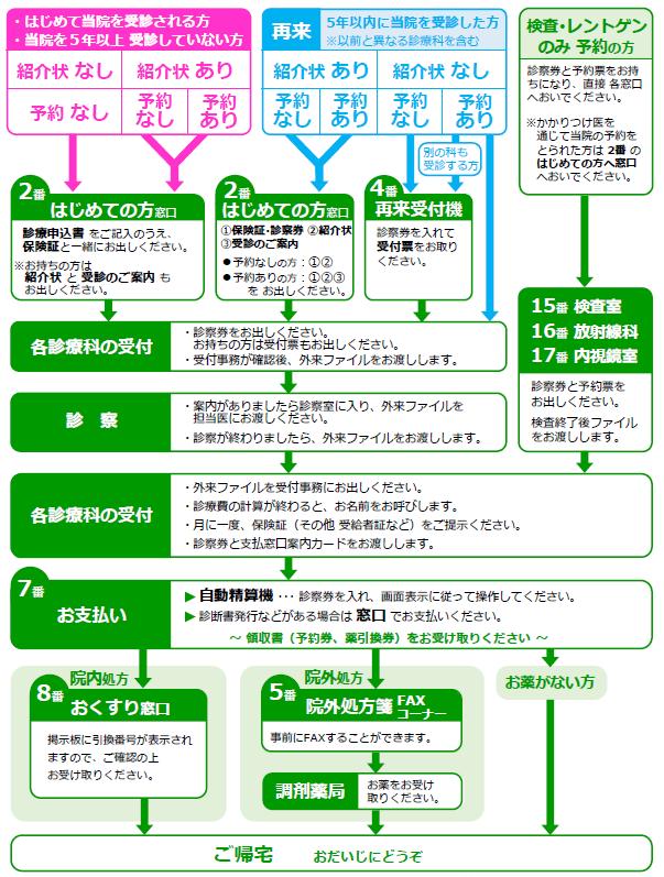 外来受診フロー図3
